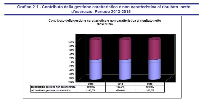 Grafico 2.1 - Contributo della gestione caratteristica e non caratteristica al risultato netto d'esercizio. Periodo 2013-2015