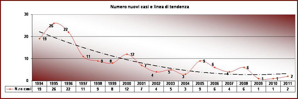 Grafico 1.30 - Nuovi casi di AIDS registrati nell'AUSL di Imola. Periodo 1994-2011
