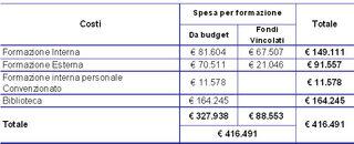 Tabella 4.20 - Spesa per la Formazione dell'AUSL di Imola. Anno 2011