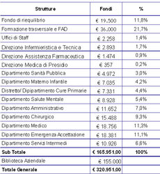 Tabella 4.19 - Budget  per la Formazione dell'AUSL di Imola. Anno 2011