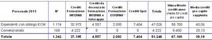 Tabella 4.16 - Crediti ECM acquisiti nell'AUSL di Imola. Anno 2011